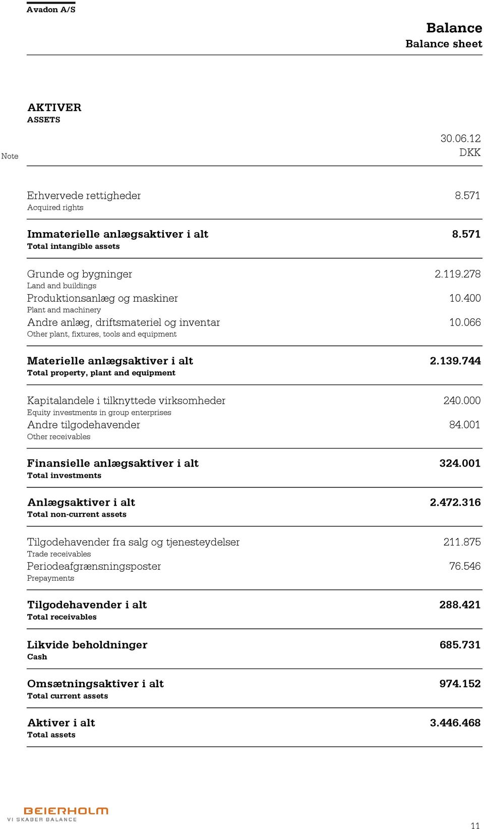 066 Other plant, fixtures, tools and equipment Materielle anlægsaktiver i alt 2.139.744 Total property, plant and equipment Kapitalandele i tilknyttede virksomheder 240.