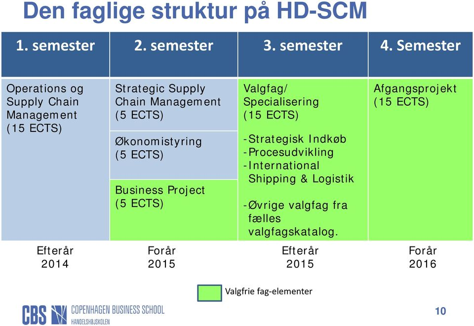 (5 ECTS) Business Project (5 ECTS) Valgfag/ Specialisering (15 ECTS) -Strategisk Indkøb -Procesudvikling