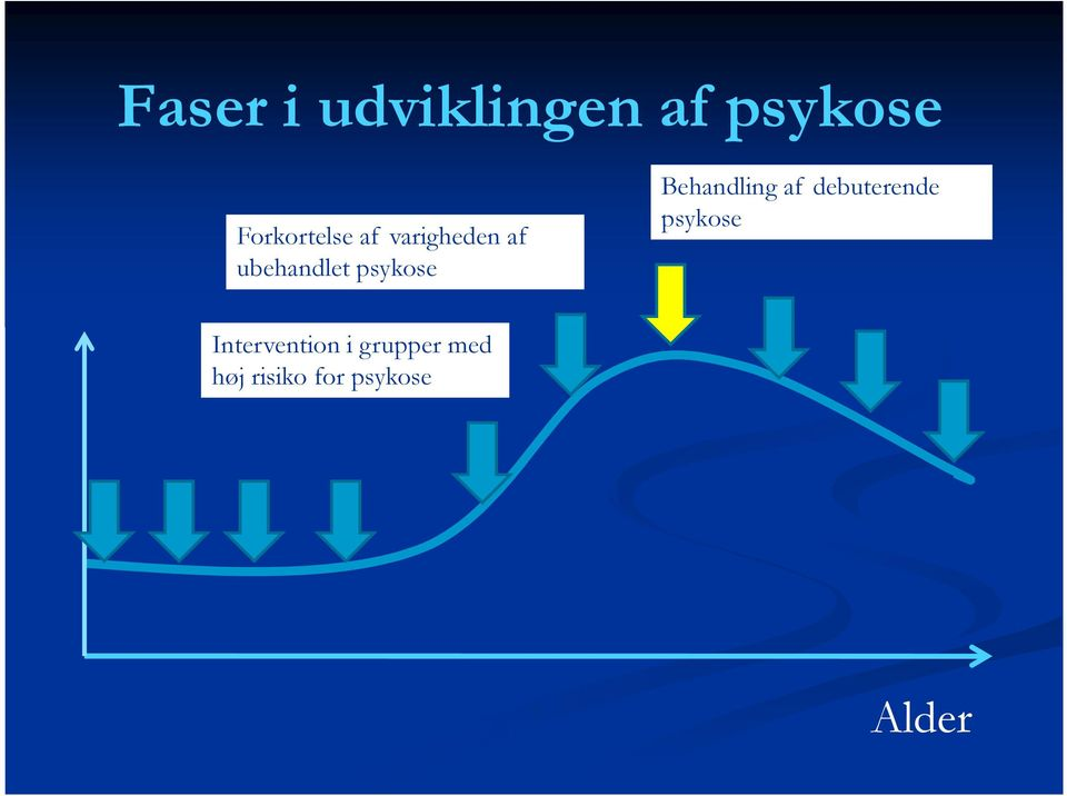 debuterende psykose Intervention i grupper med