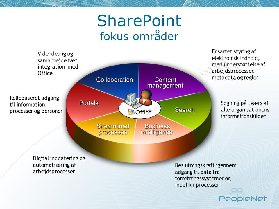 personer Portals Search Søgning på tværs af alle organisationens informationskilder Streamlined processes Business intelligence