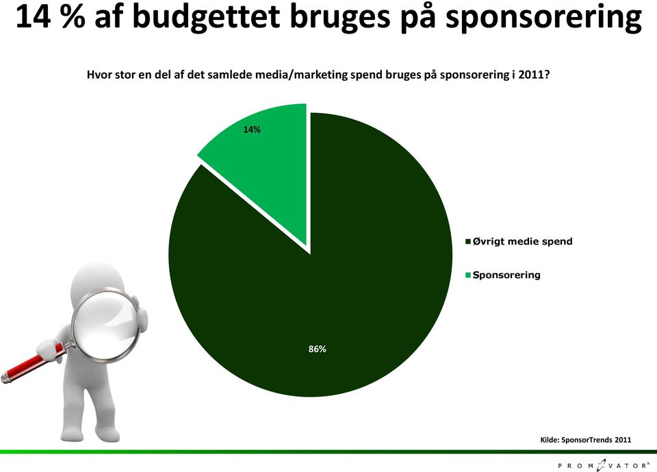 spend bruges på sponsorering i 2011?