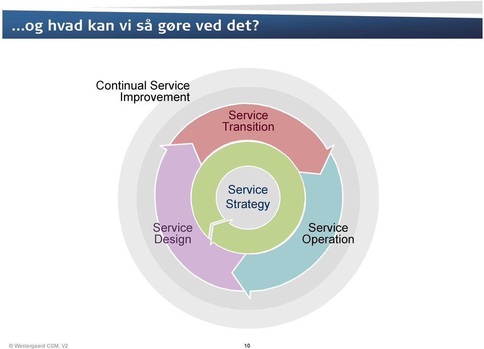 Transition Service Strategy Service