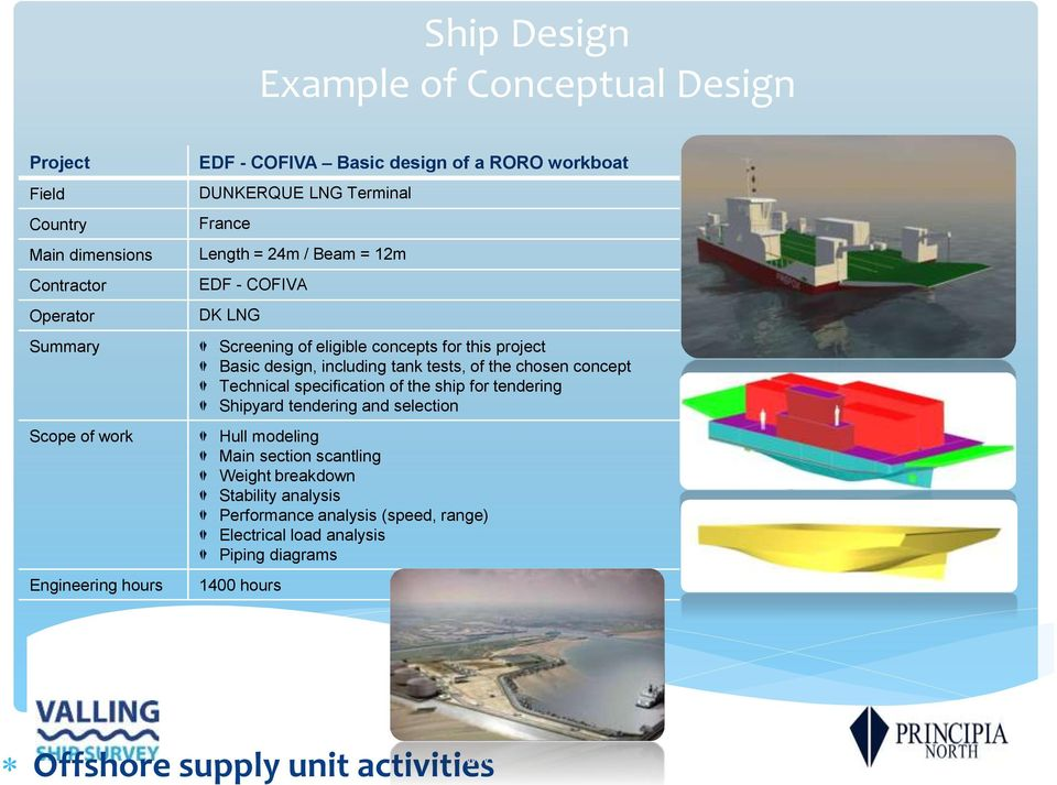 including tank tests, of the chosen concept Technical specification of the ship for tendering Shipyard tendering and selection Hull modeling Main section scantling