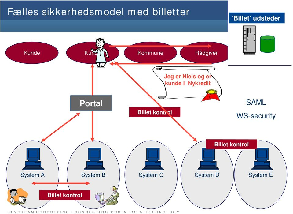 Nykredit Portal Billet kontrol SAML WS-security Billet