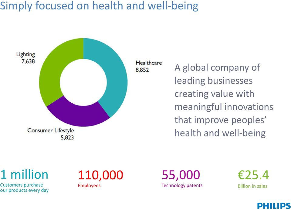 peoples health and well-being 1 million Customers purchase our