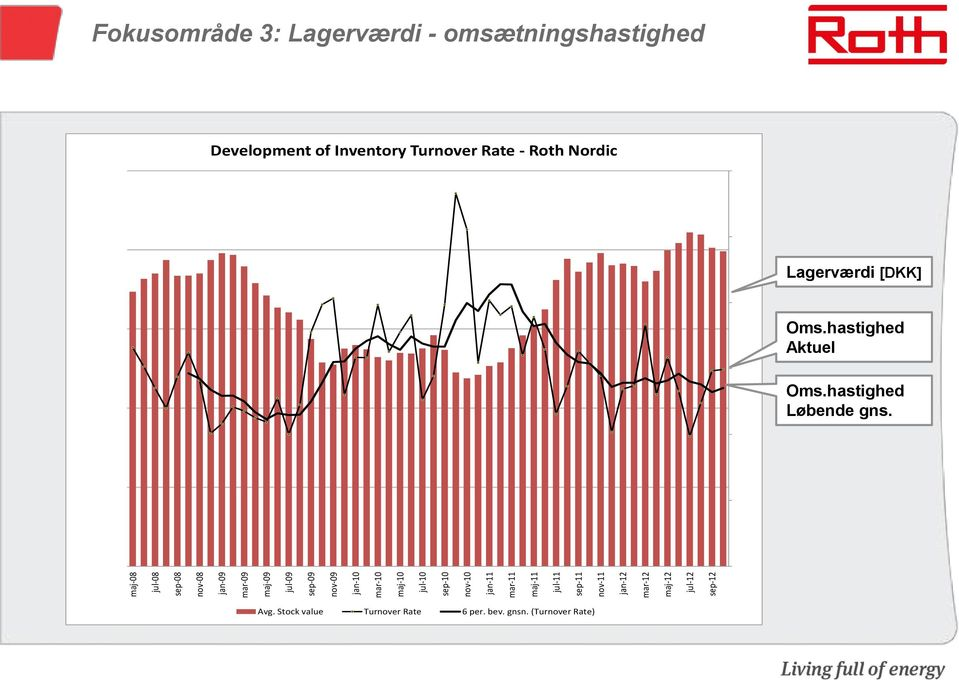 000 Development of Inventory Turnover Rate - Roth Nordic 12,0 20.000.000 10,0 Lagerværdi [DKK] 15.000.000 10.000.000 8,0 6,0 4,0 Oms.