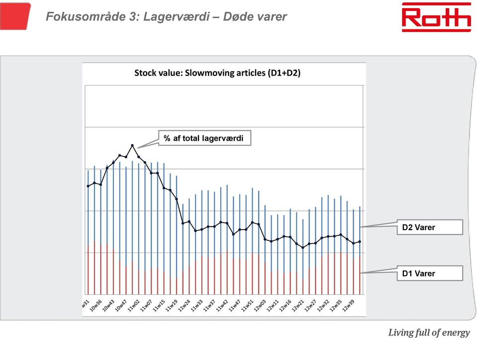 000 Stock value: Slowmoving articles (D1+D2) 20% 2.000.000 % af total lagerværdi 16% 1.