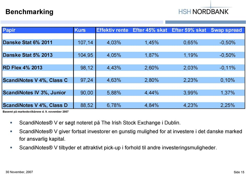 4%, Class D 88,52 6,78% 4,84% 4,23% 2,25% Baseret på markedsvilkårene d. 9. november 2007 ScandiNotes V er søgt noteret på The Irish Stock Exchange i Dublin.