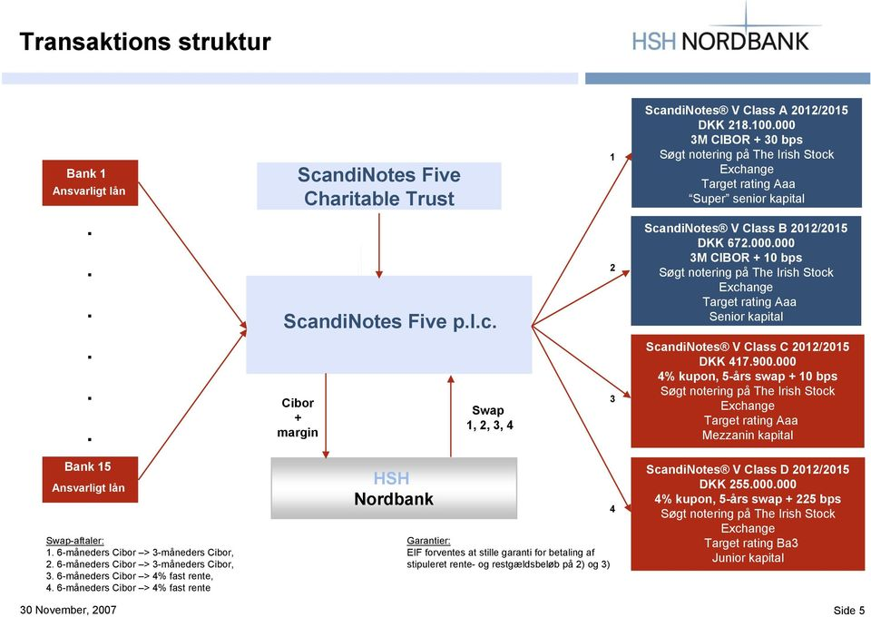 ndiNotes Five Charitable Trust Sca