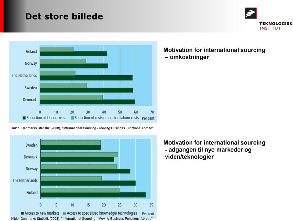 Motivation for international sourcing - adgangen til nye markeder og