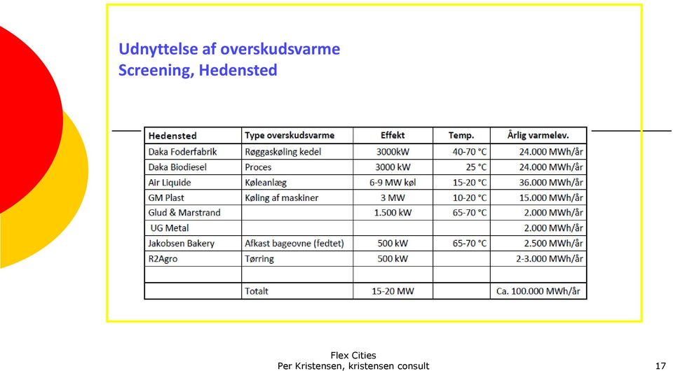 Screening, Hedensted