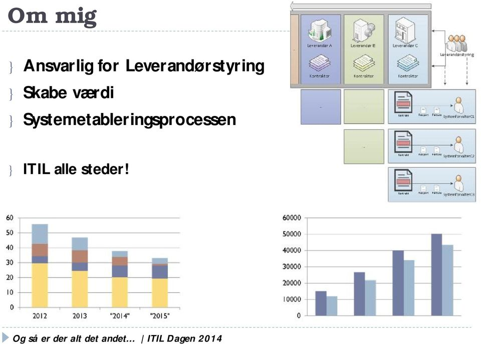 Systemetableringsprocessen } ITIL
