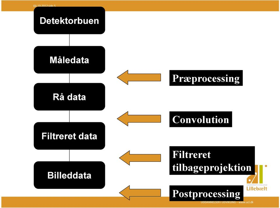 Convolution Filtreret data