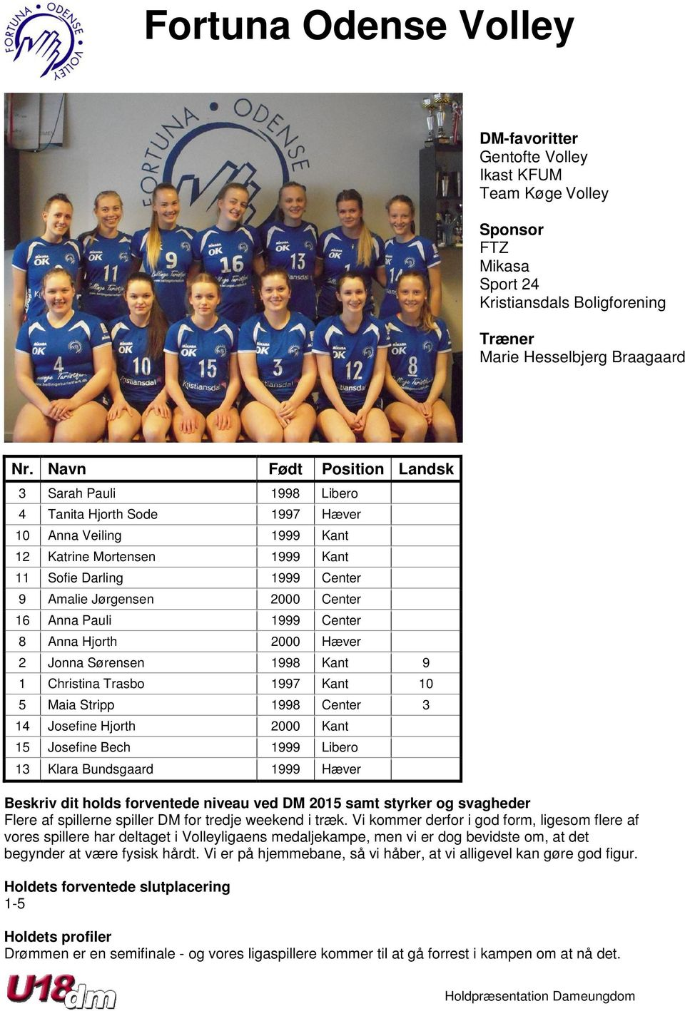 Christina Trasbo 1997 Kant 10 5 Maia Stripp 1998 Center 3 14 Josefine Hjorth 2000 Kant 15 Josefine Bech 1999 Libero 13 Klara Bundsgaard 1999 Hæver Flere af spillerne spiller DM for tredje weekend i