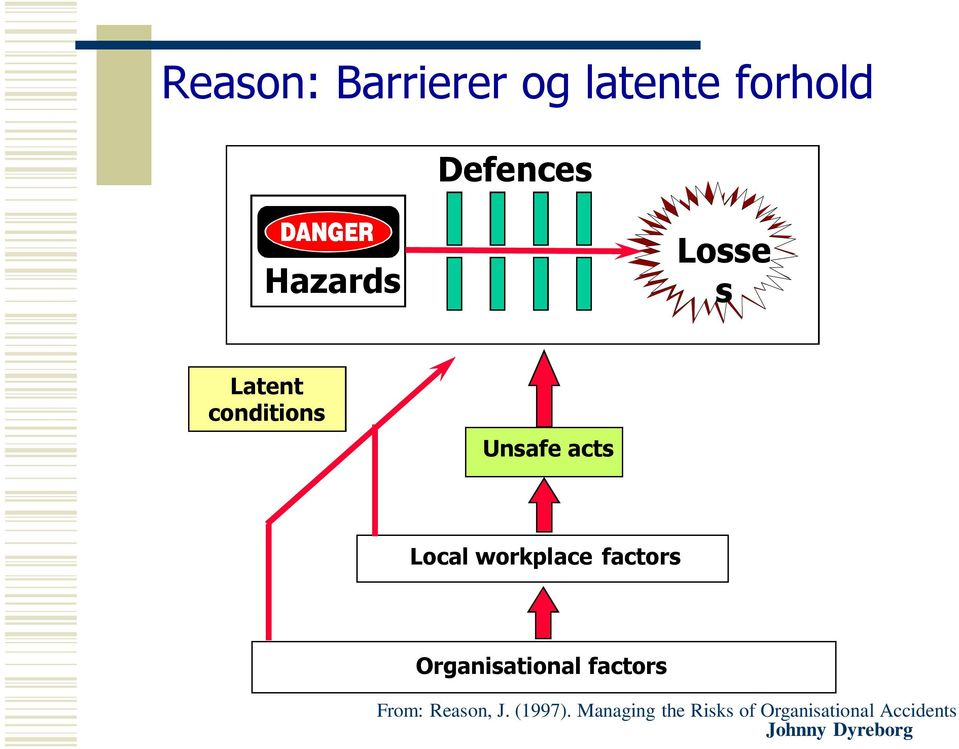 workplace factors Organisational factors From: