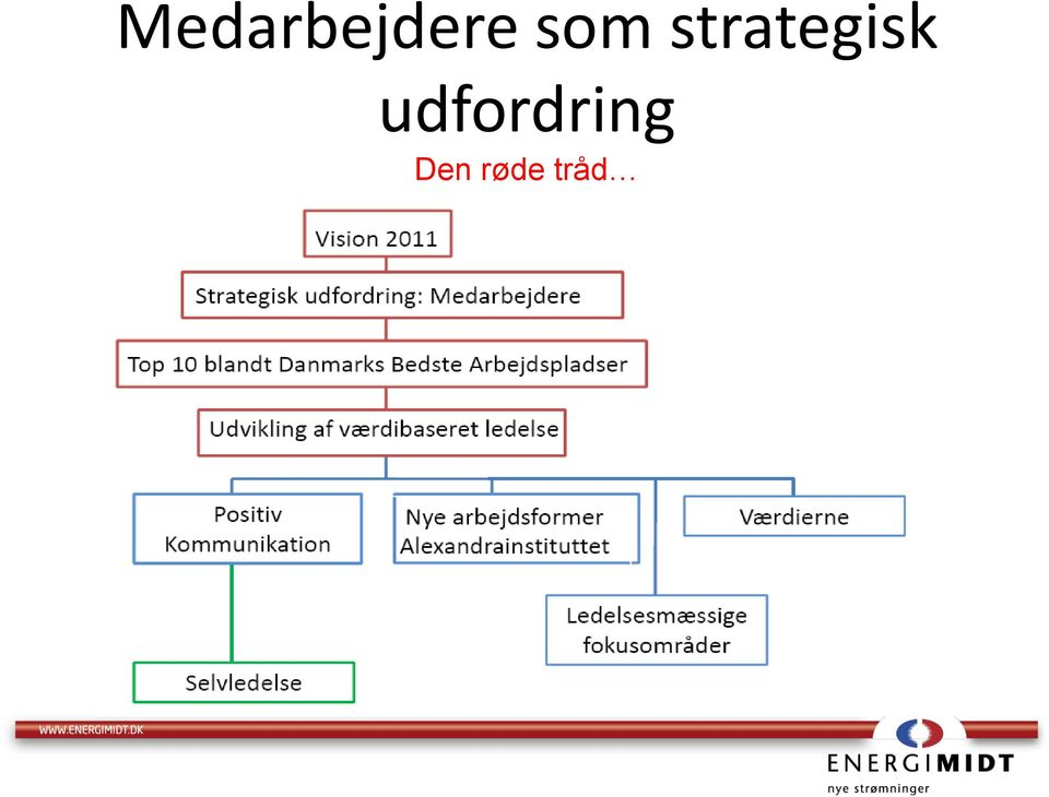 strategisk