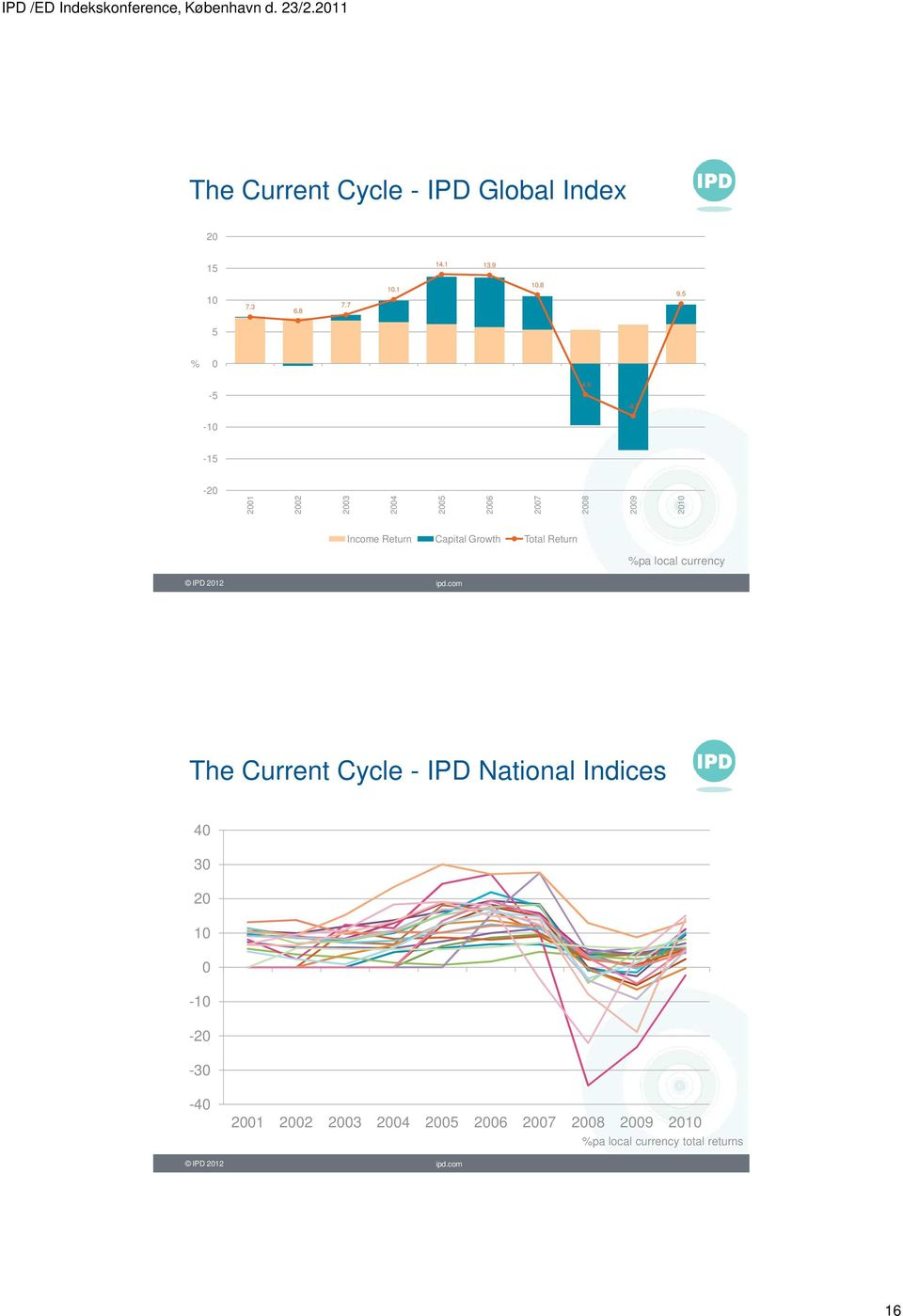 Return %pa local currency IPD 2012 ipd.