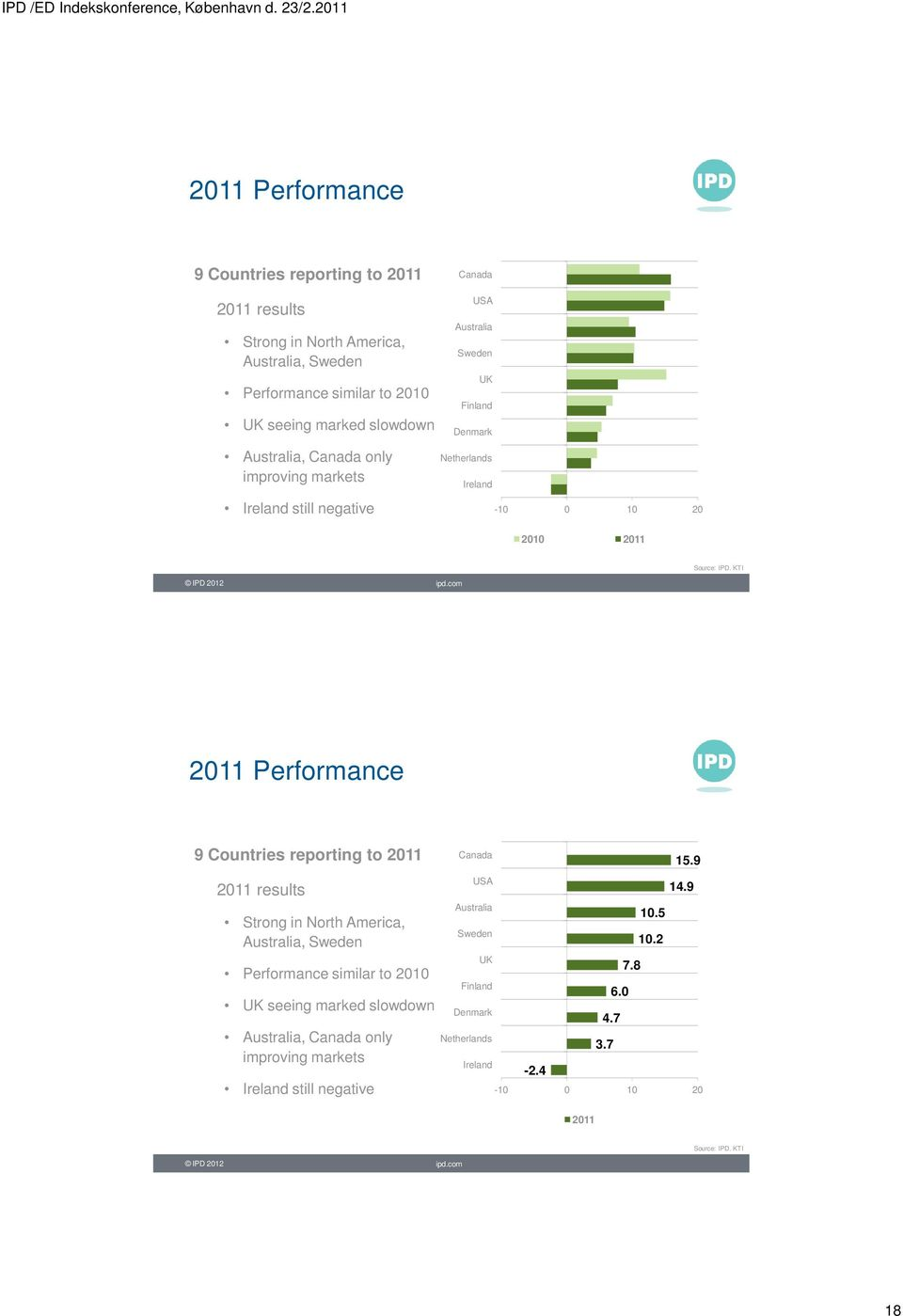 KTI 2011 Performance 9 Countries reporting to 2011 2011 results Strong in North America, Australia, Sweden Performance similar to 2010 UK seeing marked slowdown Australia, Canada