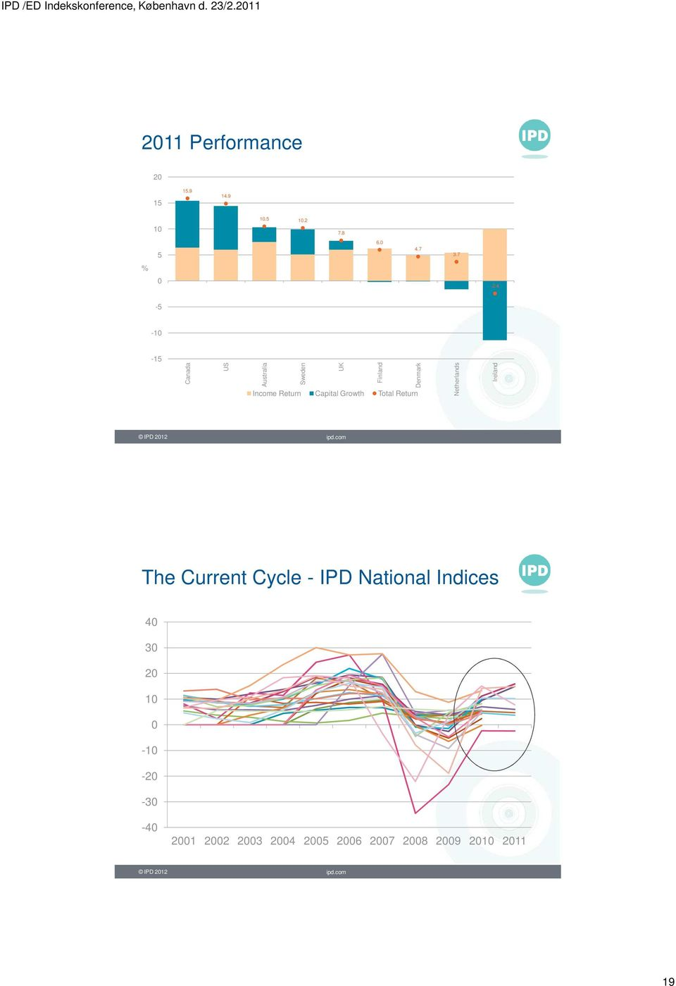 Total Return Netherlands Ireland IPD 2012 ipd.
