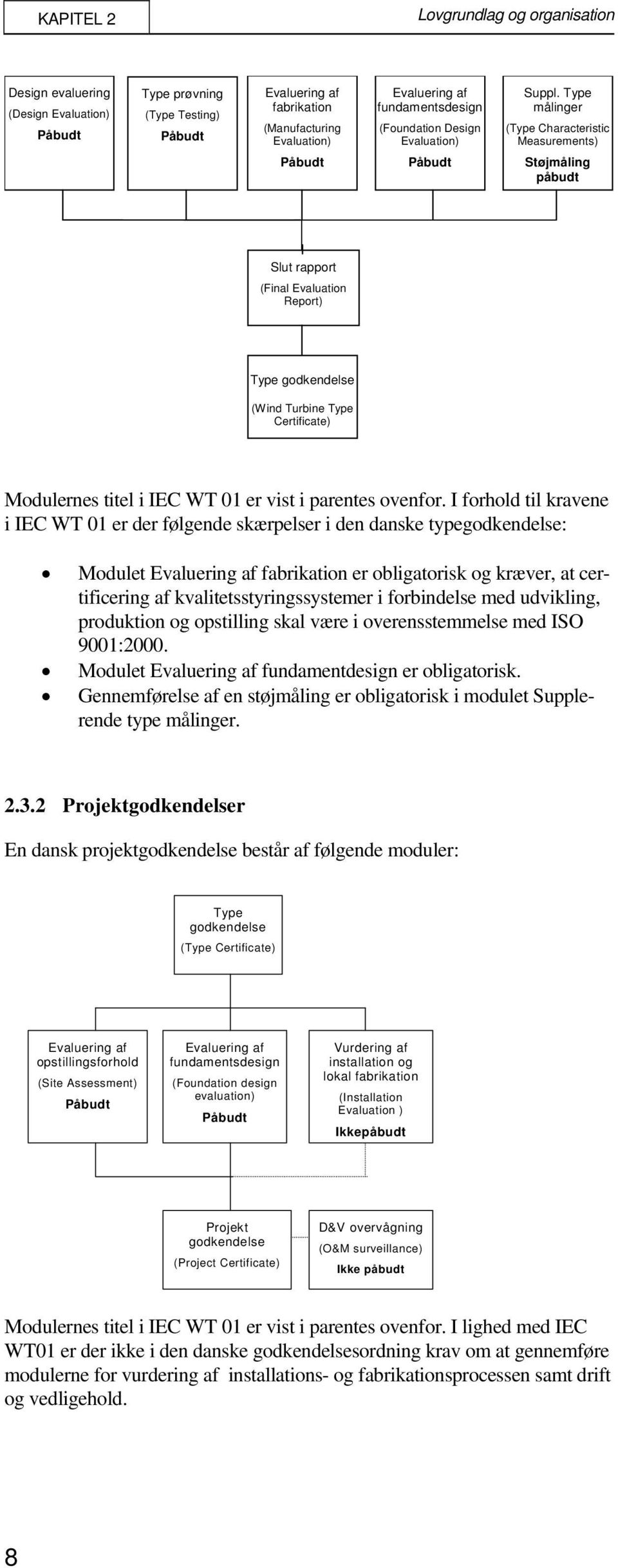 Type målinger (Type Characteristic Measurements) Påbudt Påbudt Støjmåling påbudt Slut rapport (Final Evaluation Report) Type godkendelse (Wind Turbine Type Certificate) Modulernes titel i IEC WT 01