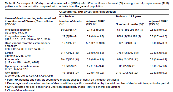 Risk of death following primary total hip replacement: comparison