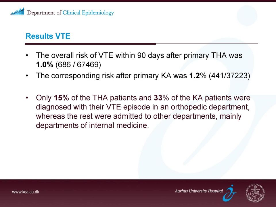 2% (441/37223) Only 15% of the THA patients and 33% of the KA patients were diagnosed with
