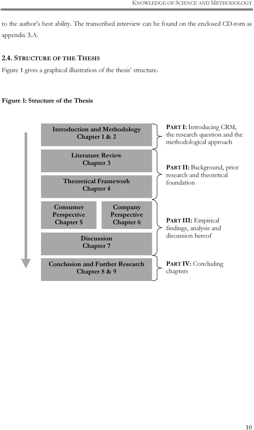 Figure 1: Structure of the Thesis Introduction and Methodology Chapter 1 & 2 Literature Review Chapter 3 Theoretical Framework Chapter 4 Consumer Perspective Chapter 5 Discussion