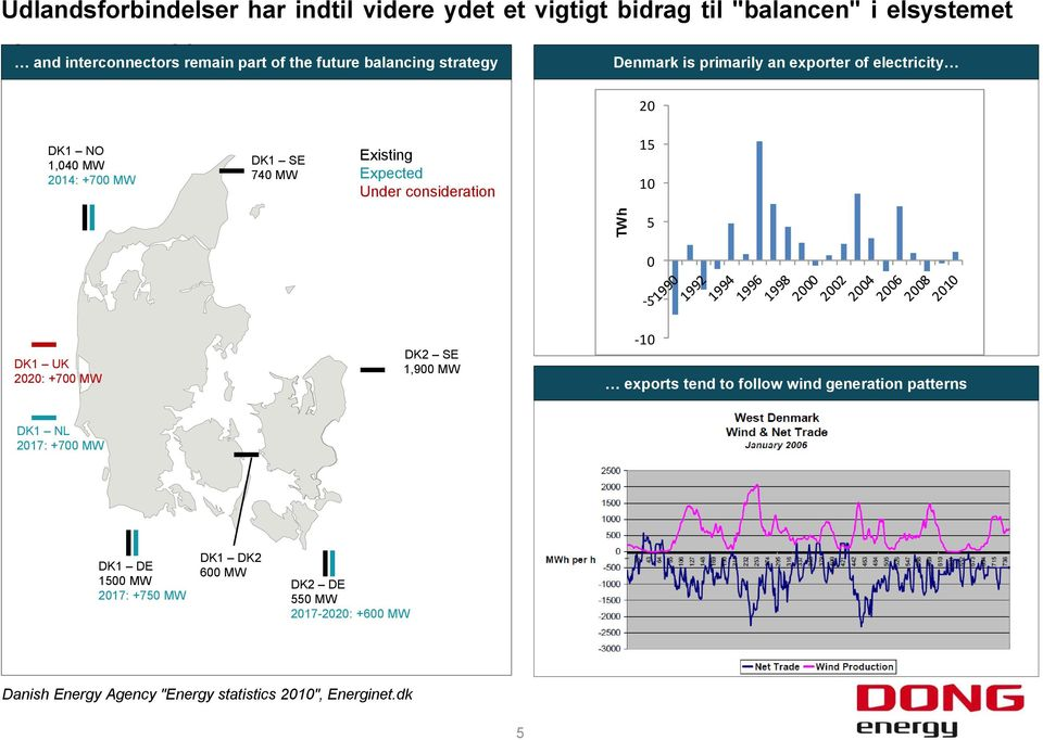 Expected Under consideration 15 10 5 GER 0-5 DK1 UK 2020: +700 MW DK2 SE 1,900 MW -10 exports tend to follow wind generation patterns DK1 NL