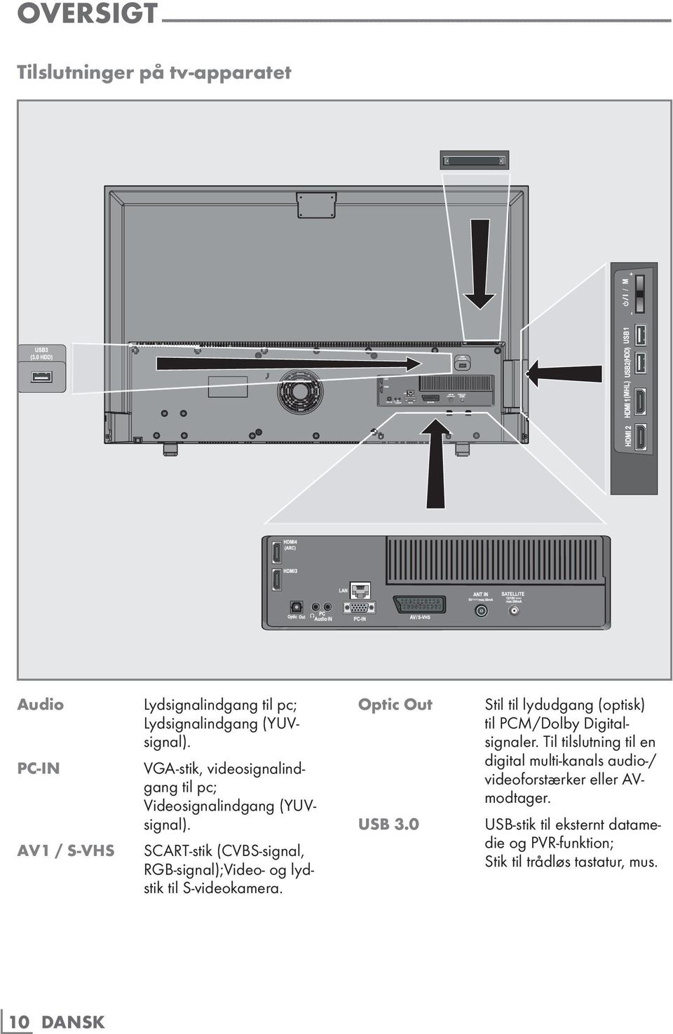 SCART-stik (CVBS-signal, RGB-signal);Video- og lydstik til S-videokamera. optic out UsB 3.0 Stil til lydudgang (optisk) til PCM/Dolby Digitalsignaler.