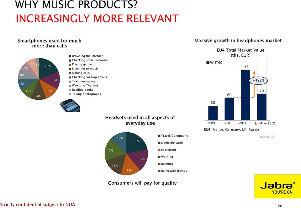 Listening to music Making calls Checking/writing emails Text messaging Watching TV/films Reading books Taking photographs Massive growth in headphones market w mic EU4 Total