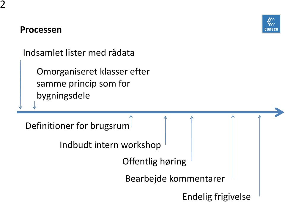 bygningsdele Definitioner for brugsrum Indbudt