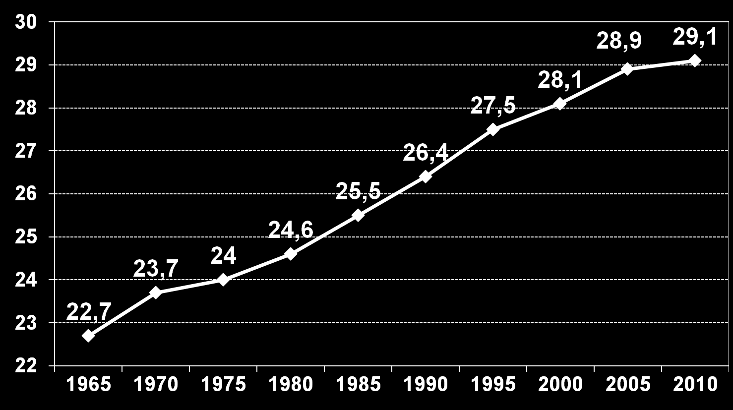Age at first birth Denmark 1965-2010 Increase: 1
