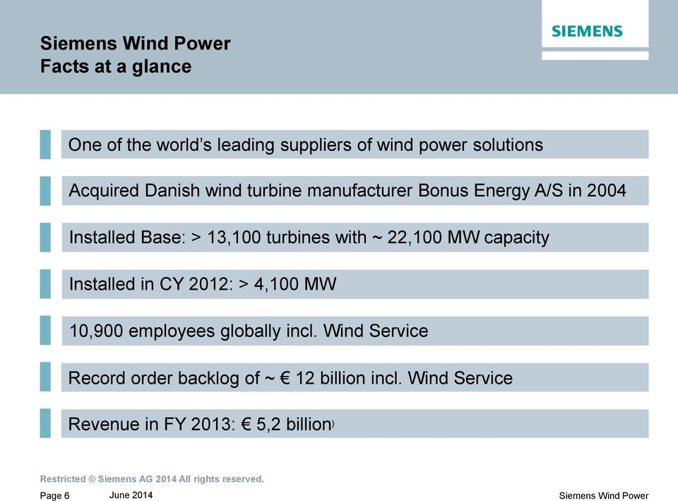 22,100 MW capacity Installed in CY 2012: > 4,100 MW 10,900 employees globally incl.