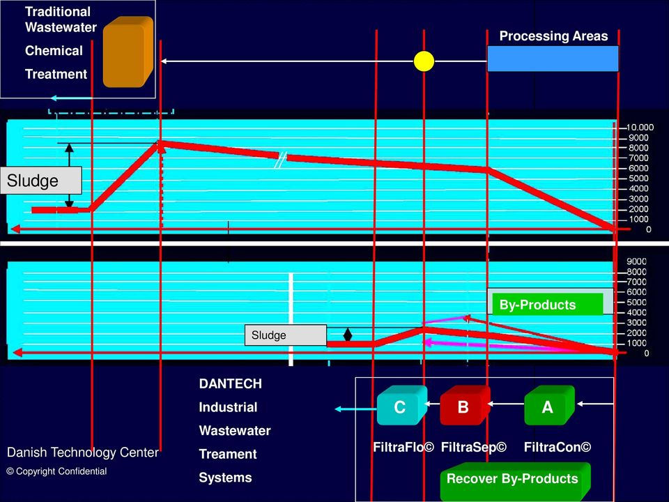 Copyright Confidential DANTECH Industrial Wastewater