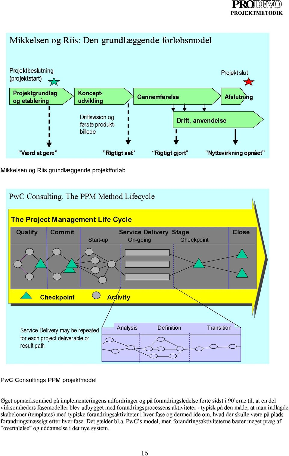 The PPM Method Lifecycle The Project Management Life Cycle Qualify Commit Service Delivery Stage Close Start-up On-going Checkpoint Checkpoint Activity Service Delivery may be repeated for each