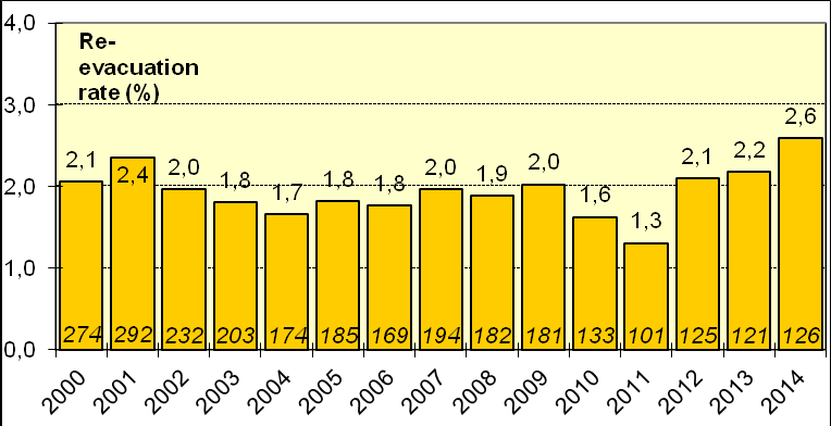Fig. 5.5 (Indikator 9) Proportion (%) of medically treated 1st trimester abortions that is undergoing evacuation at different departments in 2014. N=9,224, n=434 Gestational age up to 8+6.