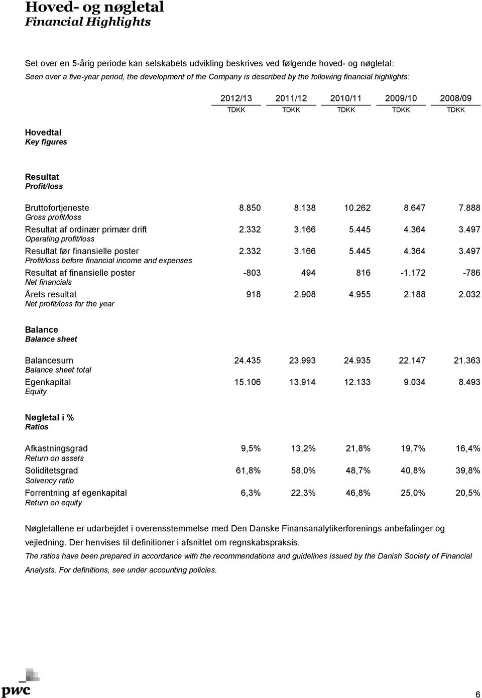 888 Gross profit/loss Resultatafordinærprimærdrift 2.332 3.166 5.445 4.364 3.497 Operating profit/loss Resultatførfinansieleposter 2.332 3.166 5.445 4.364 3.497 Profit/loss before financial income and expenses Resultat af finansielle poster -803 494 816-1.