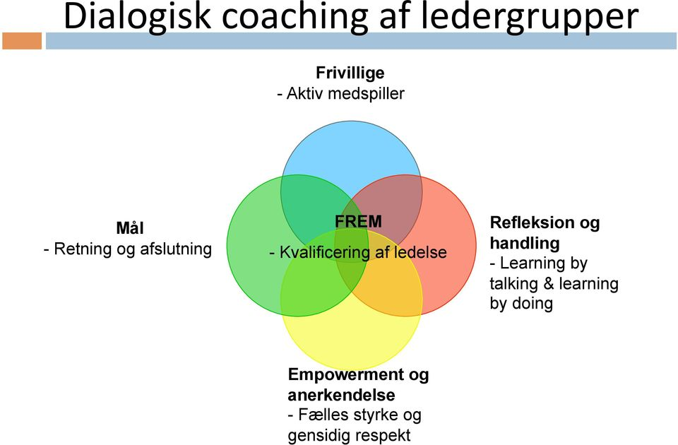 ledelse Refleksion og handling - Learning by talking & learning