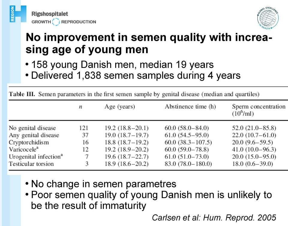 years No change in semen parametres Poor semen quality of young Danish