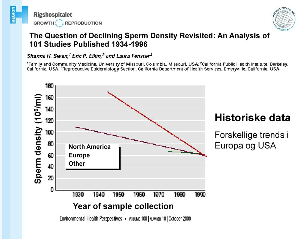1934-1996 Historiske data North America Europe Other