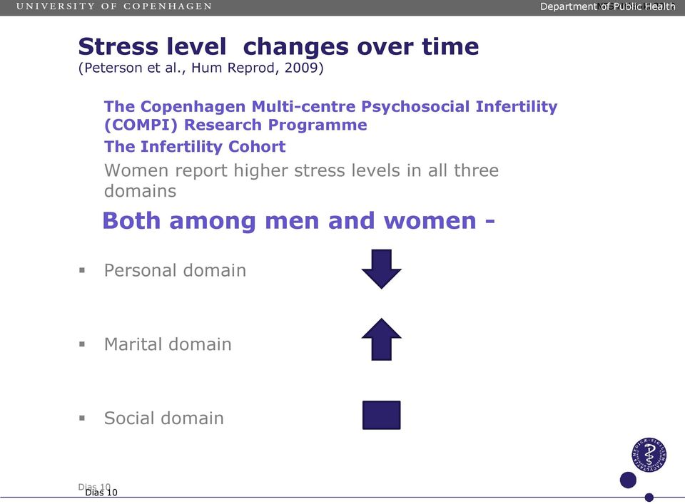 Research Programme The Infertility Cohort Women report higher stress levels in all three