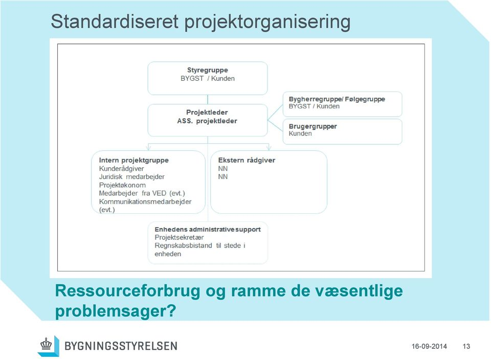 Ressourceforbrug og