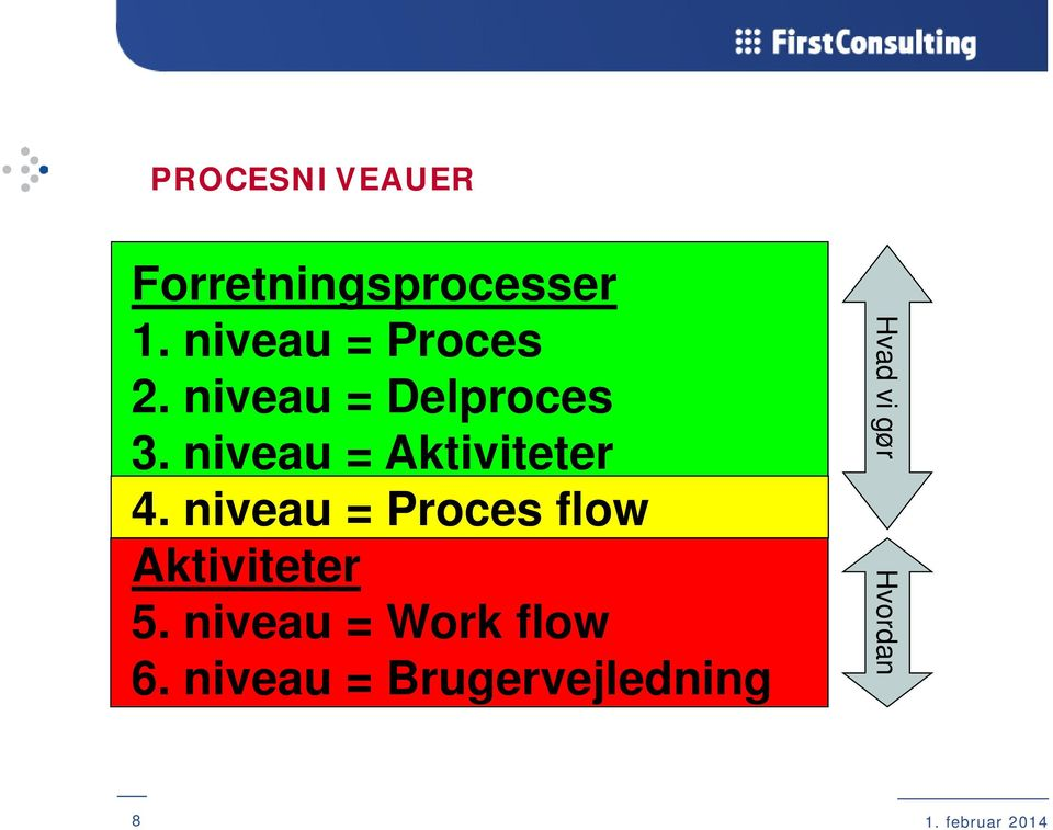 niveau = Proces flow Aktiviteter 5. niveau = Work flow 6.