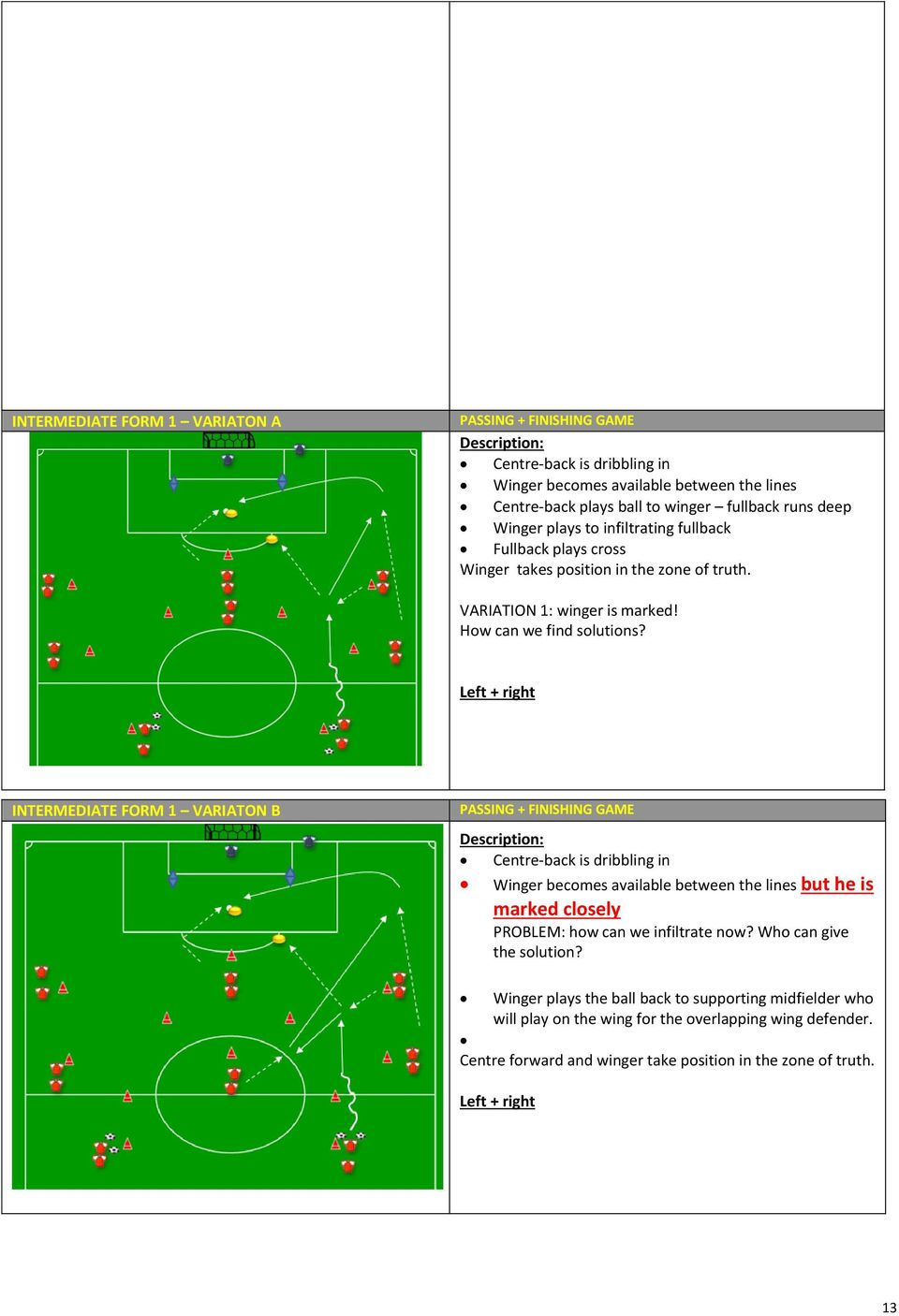 Left + right INTERMEDIATE FORM 1 VARIATON B PASSING + FINISHING GAME Description: Centre-back is dribbling in Winger becomes available between the lines but he is marked closely PROBLEM: how can