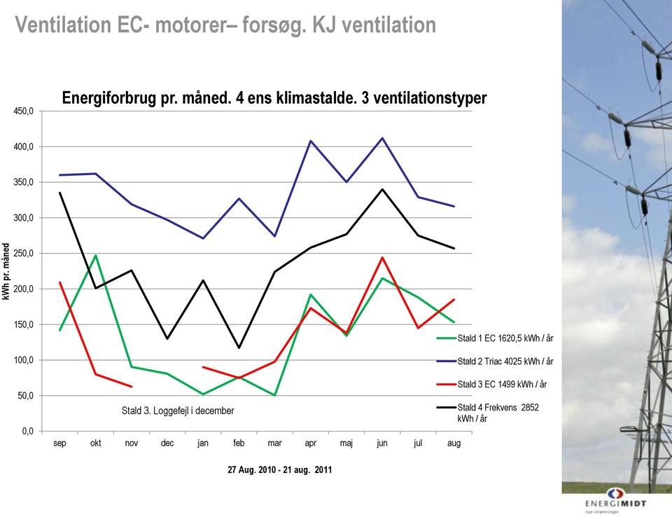 Loggefejl i december sep okt nov dec jan feb mar apr maj jun jul aug Stald 1 EC 1620,5 kwh / år