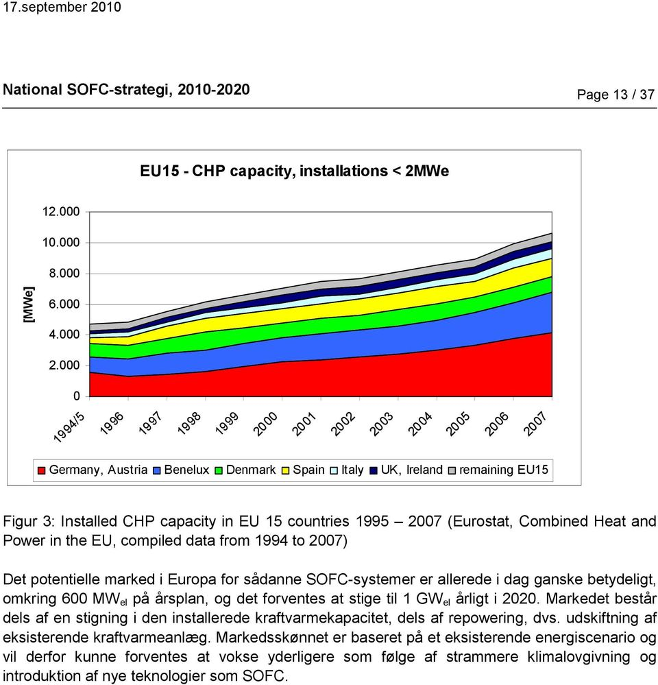 1995 2007 (Eurostat, Combined Heat and Power in the EU, compiled data from 1994 to 2007) Det potentielle marked i Europa for sådanne SOFC-systemer er allerede i dag ganske betydeligt, omkring 600 MW