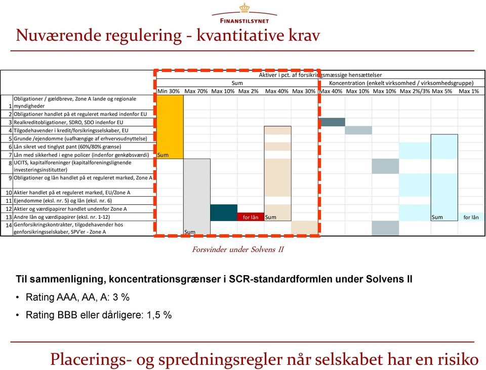 Obligationer / gældbreve, Zone A lande og regionale 1 myndigheder 2 Obligationer handlet på et reguleret marked indenfor EU 3 Realkreditobligationer, SDRO, SDO indenfor EU 4 Tilgodehavender i