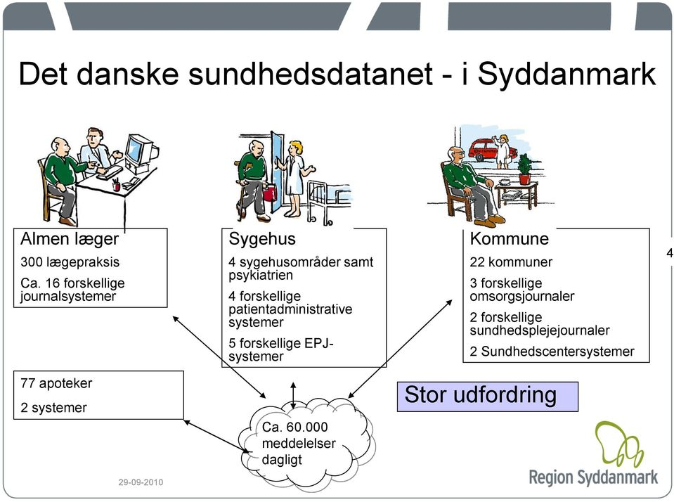 patientadministrative systemer 5 forskellige EPJsystemer Kommune 22 kommuner 3 forskellige