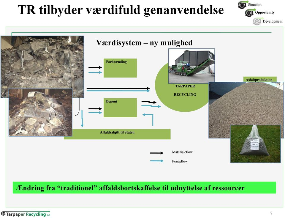 RECYCLING Affaldsafgift til Staten Materialeflow Pengeflow