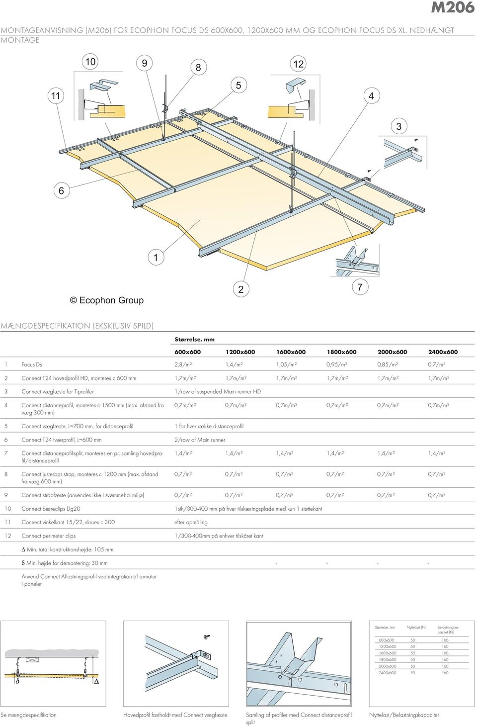 monteres c 600 mm 1,7m/m² 1,7m/m² 1,7m/m² 1,7m/m² 1,7m/m² 1,7m/m² 3 Connect vægfæste for T-profiler 1/row of suspended Main runner HD 4 Connect distanceprofil, monteres c 1500 mm (max.